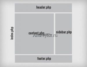 Что такое: шаблон в Wordpress