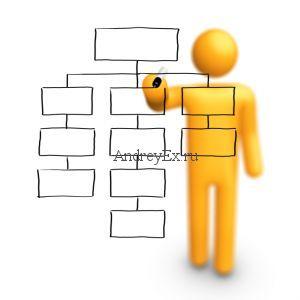 Что такое XML Sitemap? Как создать Sitemap в WordPress?