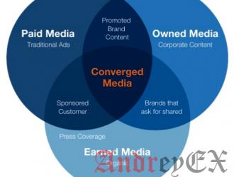Плагины WordPress для продвижения и распространение контента в соц сетях