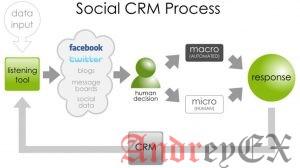 Социальные медиа-сети для управления взаимоотношениями с клиентами