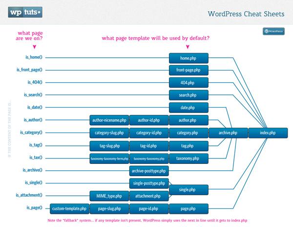 Иерархия шаблонов WordPress