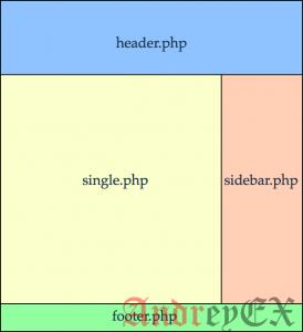 Как добавить пользовательский заголовок, нижний колонтитул или боковую панель для каждой категории