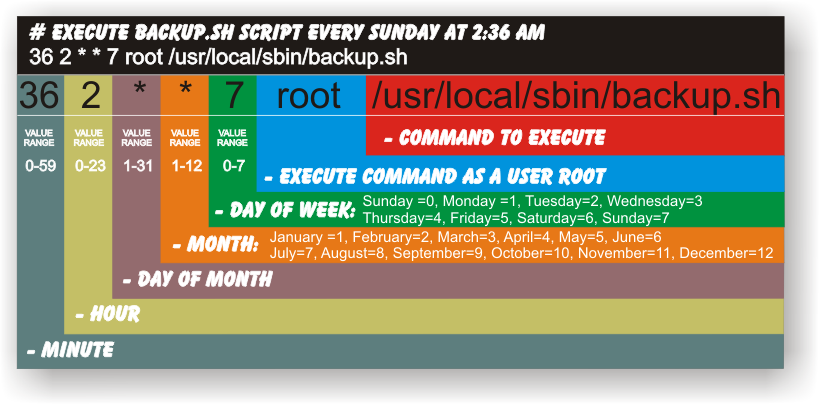 Как использовать задачи в cron для автоматизации на Ubuntu 14.04