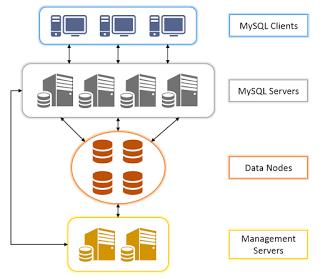 Как установить MySQL Cluster на Ubuntu 16.04