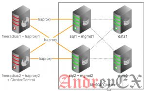 Как установить и настроить сервер кластер MySQL на CentOS 7