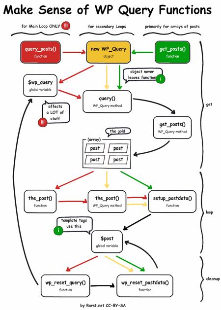 WP_Query против query_posts () против get_posts ()