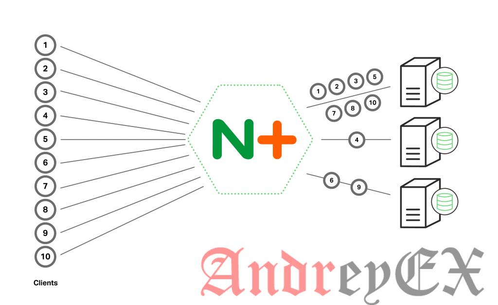 Как настроить Nginx для балансировки нагрузки