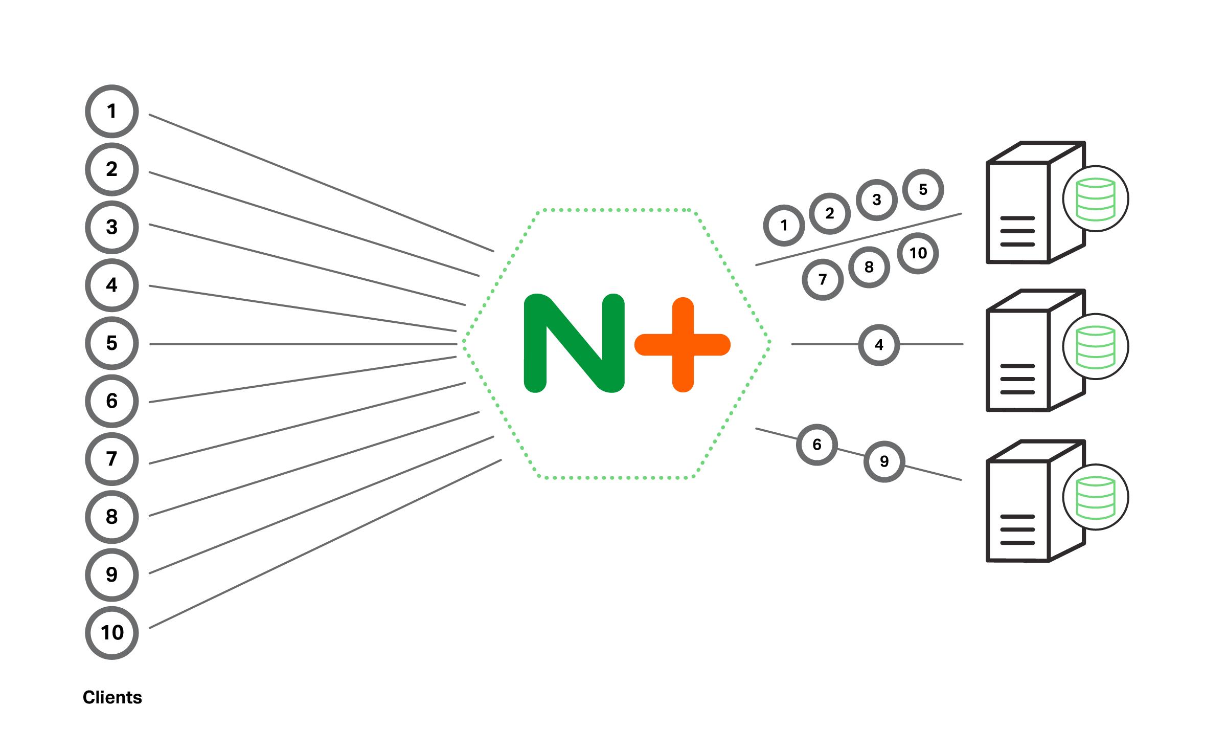Как настроить Nginx для балансировки нагрузки   ИТ Блог