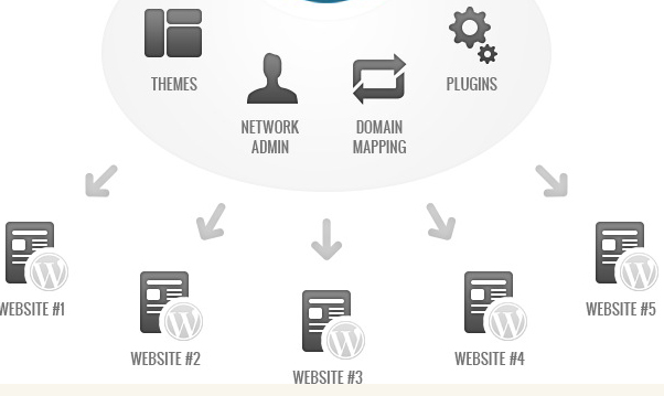 Как установить мультисайт WordPress на Centos с Apache