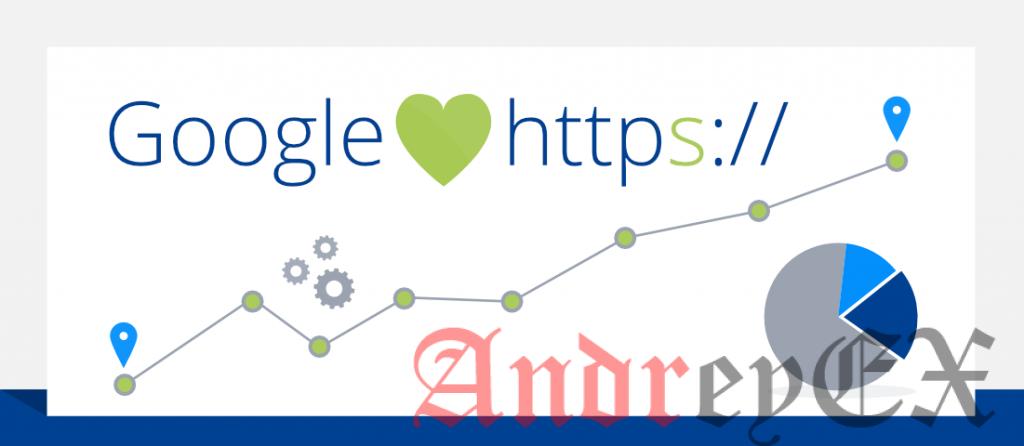 SSL повышает ваш рейтинг Google