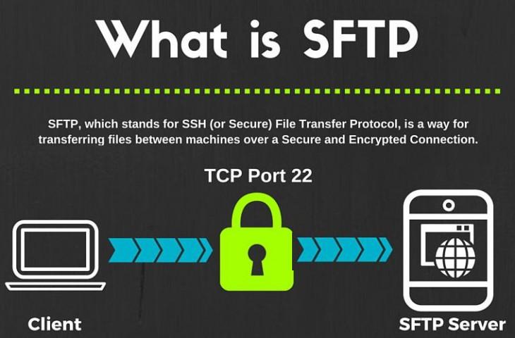 7 полезных примеров командной строки SFTP