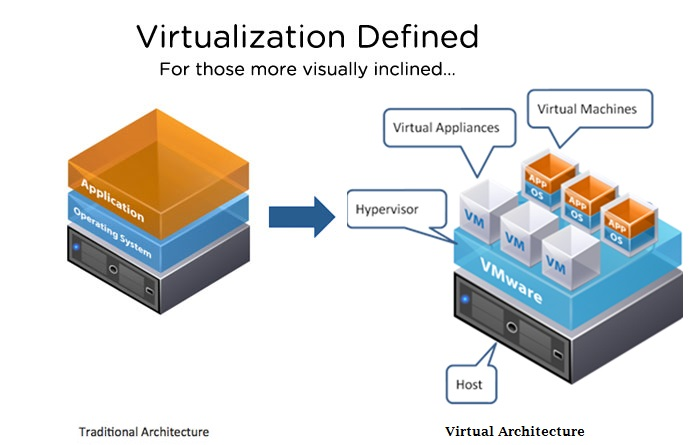 Физический сервер против виртуального сервера: Все, что вам нужно знать