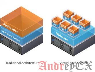Физический сервер против виртуального сервера Все, что вам нужно знать