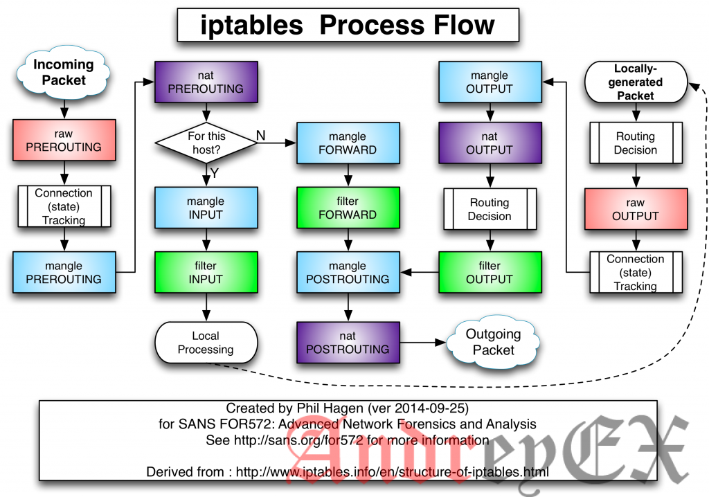Как использовать IPTables