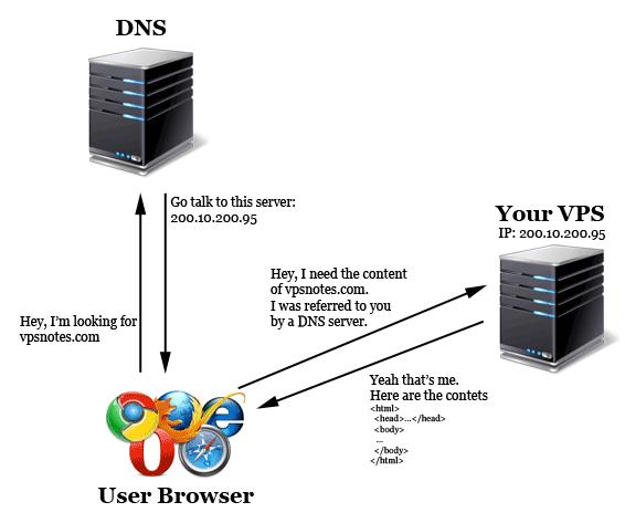 Как настроить серверы имен в Cpanel-WHM через SSH