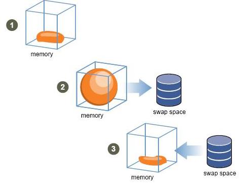 Как создать файл подкачки в Ubuntu 16