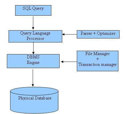 SQL - Обзор