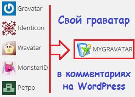 Как изменить Gravatar по умолчанию в WordPress