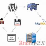 Как работает кэширование в WordPress