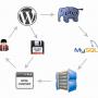 Как очистить кэш в WordPress