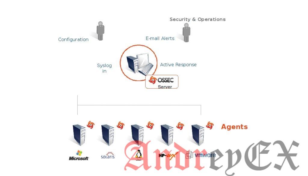 Установка агента OSSEC на Ubuntu 14.04