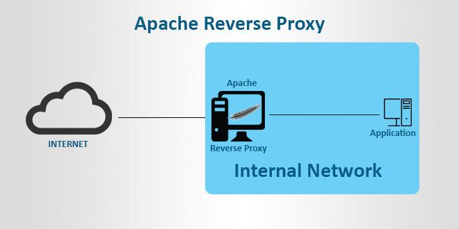 Что такое Apache обратный прокси-сервер
