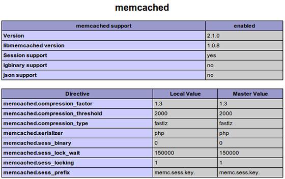 Установка Memcached на Ubuntu 16.04 LTS