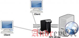 Как настроить NFS (Network File System) на RHEL/CentOS/Fedora и Debian/Ubuntu
