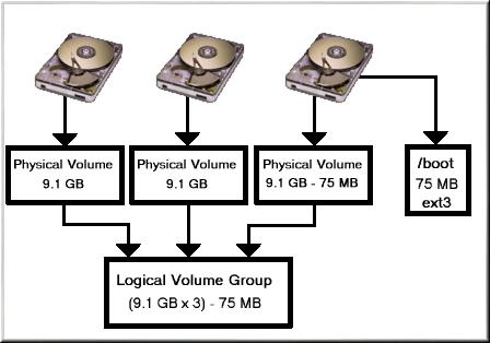 Как сделать резервную копию снимка LVM в Linux