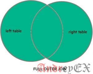 SQL - Оператор FULL JOINS