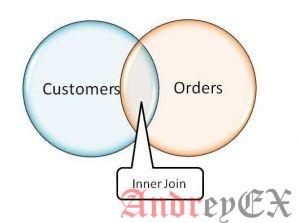 SQL - Оператор INNER JOINS