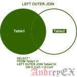 SQL - Оператор LEFT JOIN