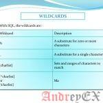 SQL - Операторы Wildcards (Подстановочные операторы)