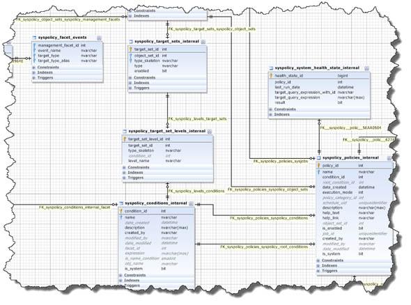 SQL - создать базу данных