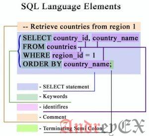 SQL - запрос Select (Выборка)