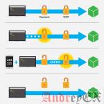 Защитить SSH с помощью двухфакторной аутентификации на Ubuntu 16.04