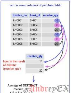 SQL - Функция AVG