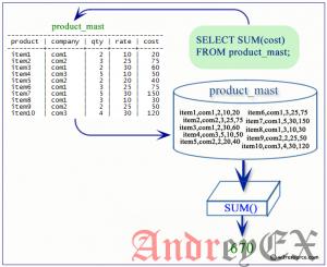 SQL - Функция SUM