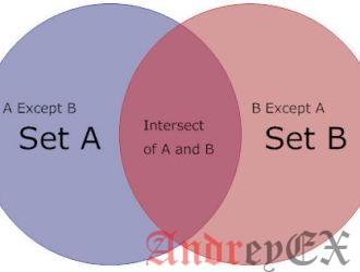 SQL - Класс INTERSECT