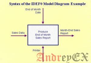 Диаграммы в модели IDEF0