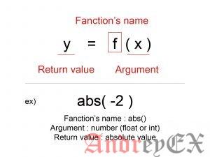 Python 3 - Численная функция abs()
