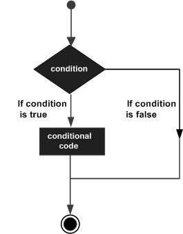 Python 3 - принятие решений
