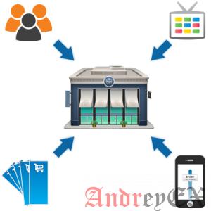 Продвижение интернет-магазина: краткая инструкция