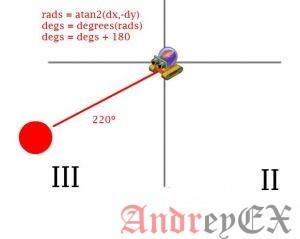 Python 3 - Числовая функция atan2()