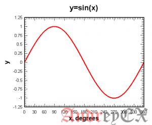 Python 3 - Числовая функция sin()