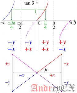 Python 3 - Числовая функция tan()