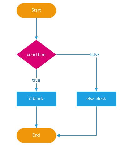 JavaScript - Заявление if...else