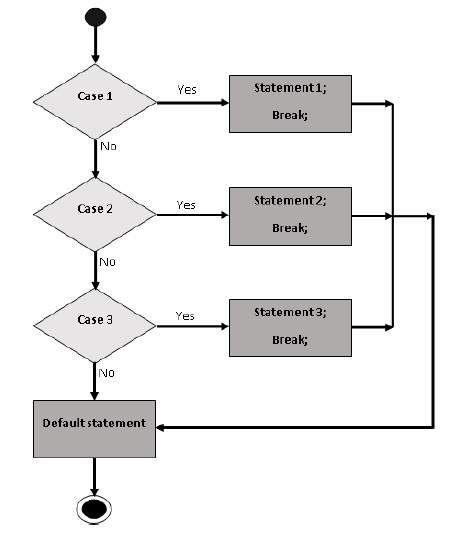 JavaScript - переключатель Case