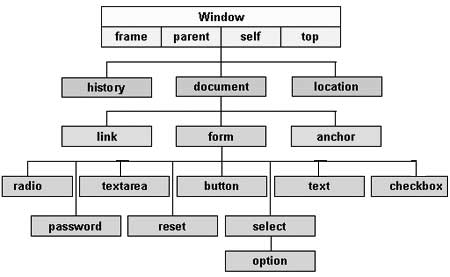 JavaScript - Document Object Model или DOM
