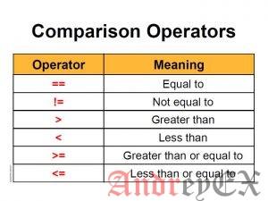 Python 3 - Пример операторов сравнения